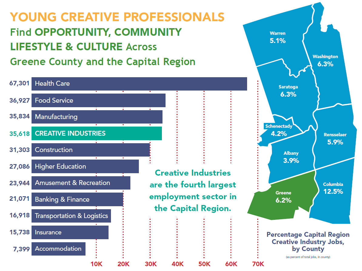 Creative Industry Jobs in NY Capital Region