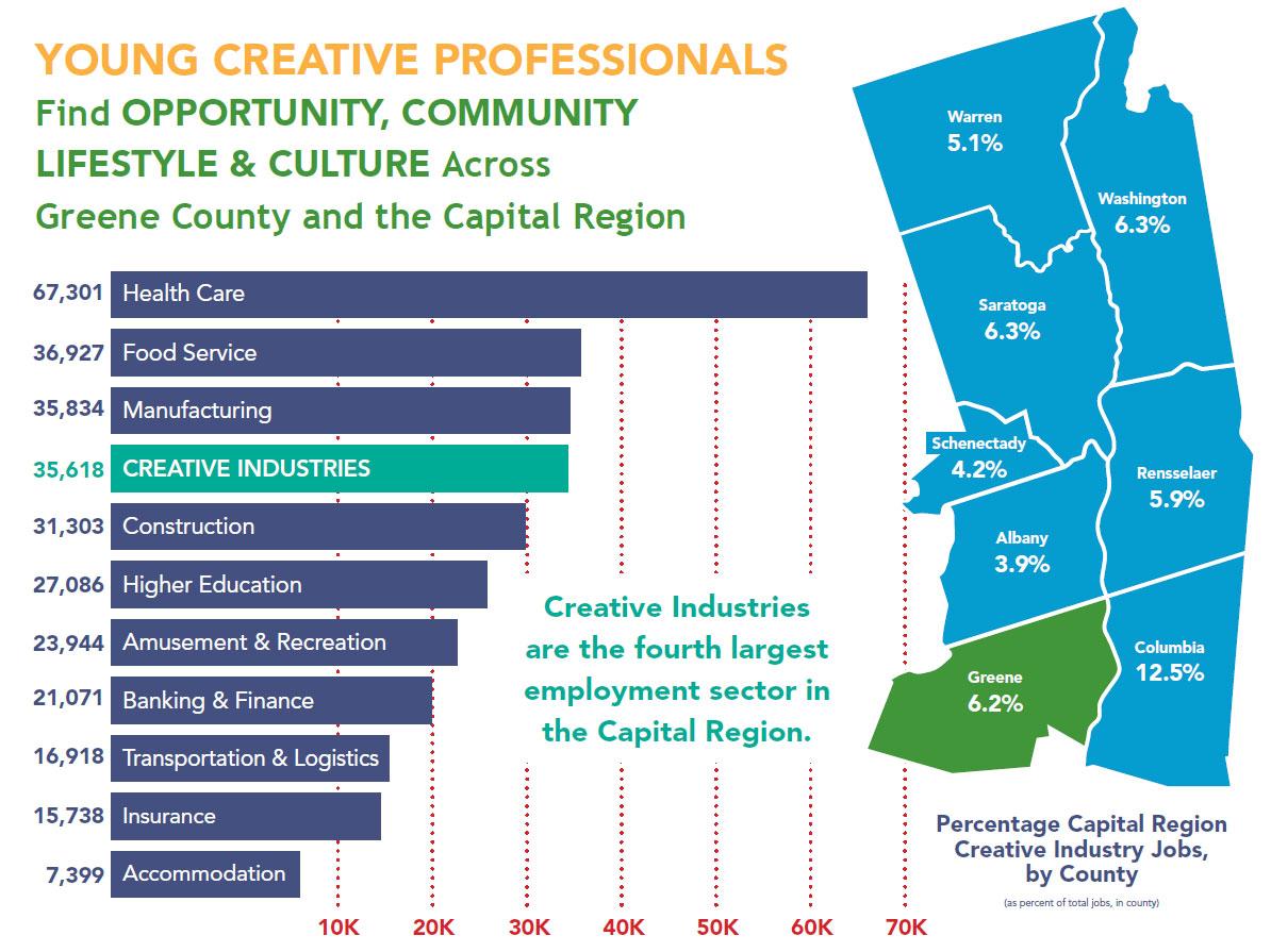 Creative Industry Jobs in NY Capital Region